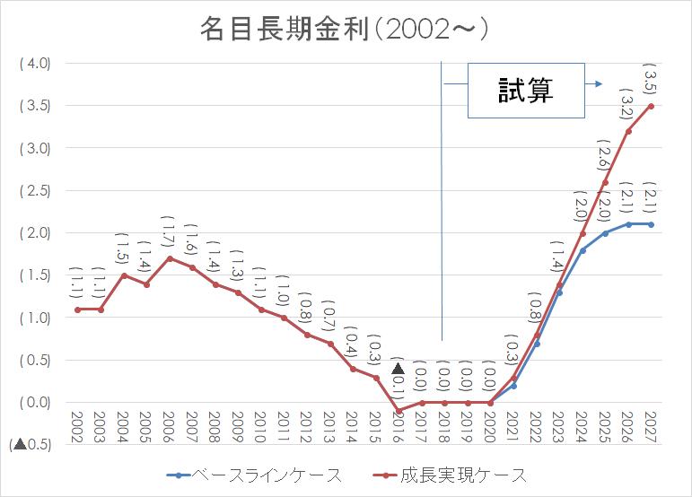 名目長期金利 日銀 住宅ローン2002-2