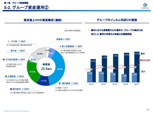 東京海上HD ポートフォリオ3