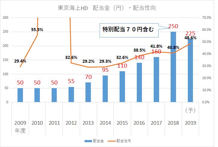 東京海上HD 配当金2019