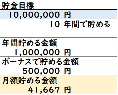 貯金目標 家計簿
