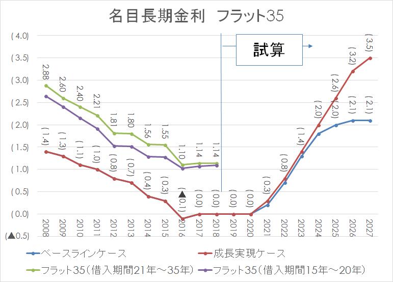 名目長期金利 日銀 住宅ローン2008 フラット35-2