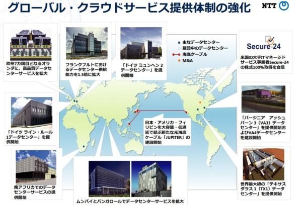 NTT(日本電信電話) クラウド