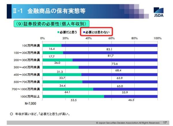 統計 日本証券業協会の調査(2015年) 有価証券の必要性