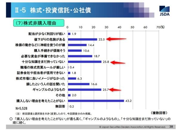 統計 日本証券業協会の調査(2015年) 有価証券の必要性2
