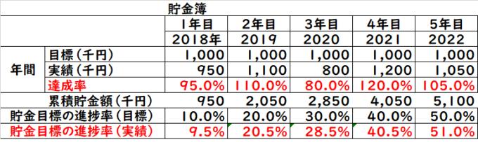 貯金目標 家計簿3
