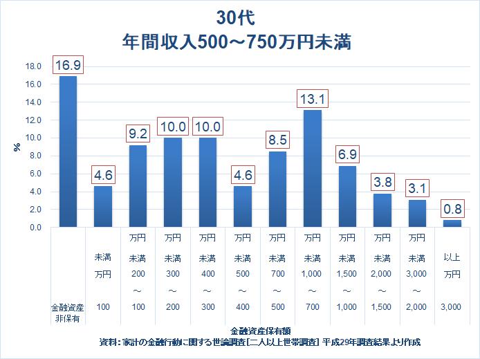 家計の金融行動に関する世論調査21 30代貯金 年収750