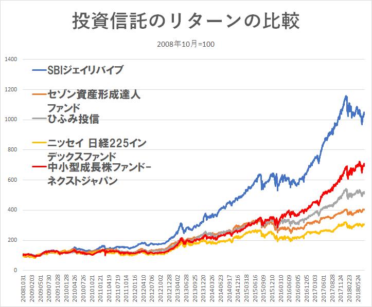 ひふみ投信 セゾン投信 積立投資 180731-7