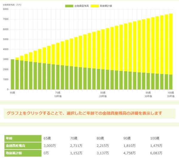 資産寿命 シミュレーション 65歳6