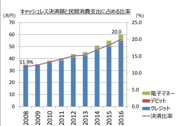 統計 キャッシュレス調査 経済産業省