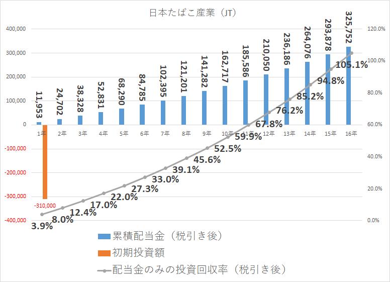 配当金 元本回収 JT 日本たばこ産業(JT)