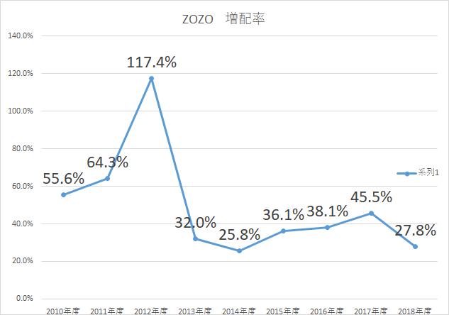 スタートトゥデイ ZOZO 増配率2018
