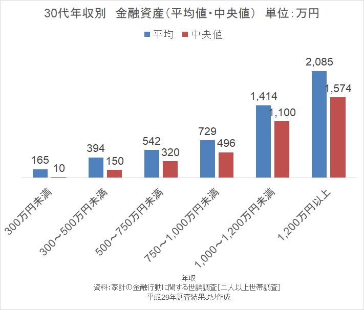 家計の金融行動に関する世論調査18 30代貯金