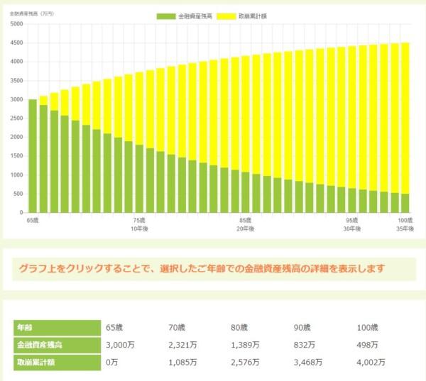 資産寿命 シミュレーション 65歳7
