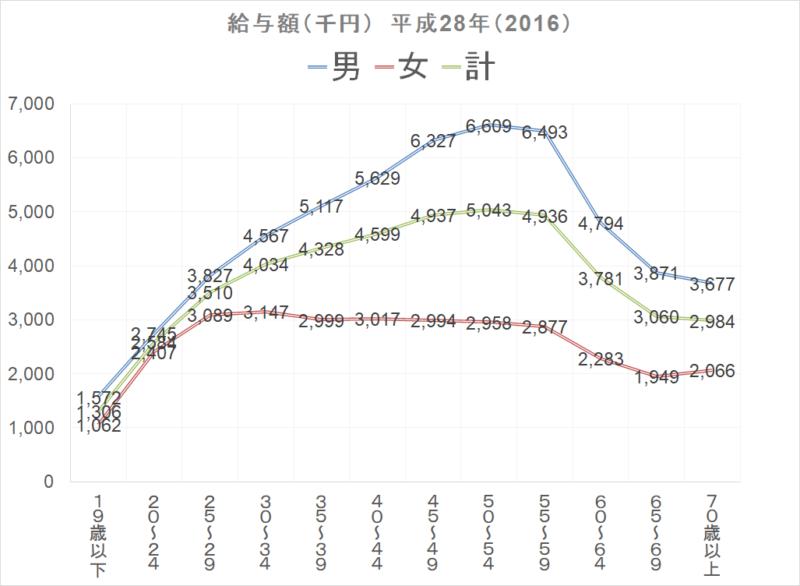 統計 民間給与実態調査 国税庁H28 平均給与