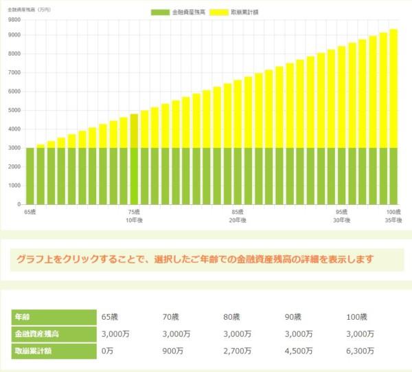 資産寿命 シミュレーション 65歳4