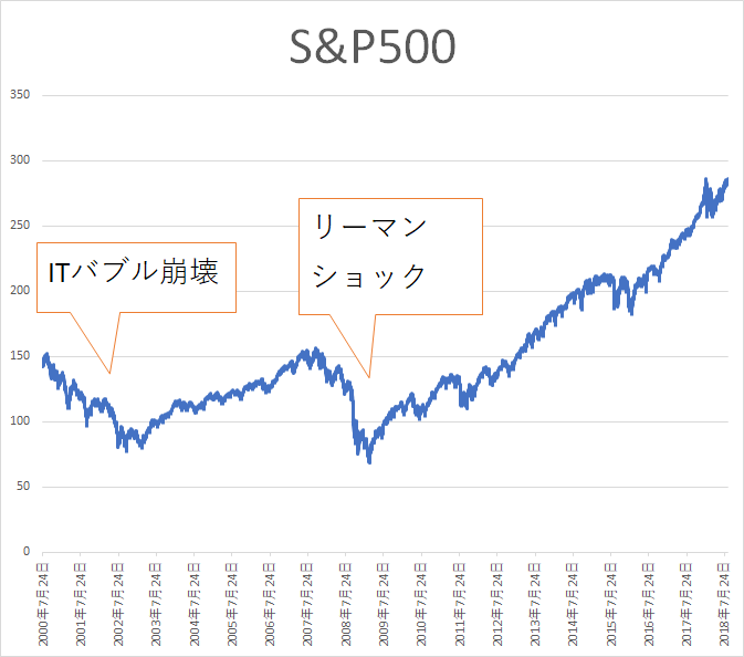 S&P500 株価チャート2