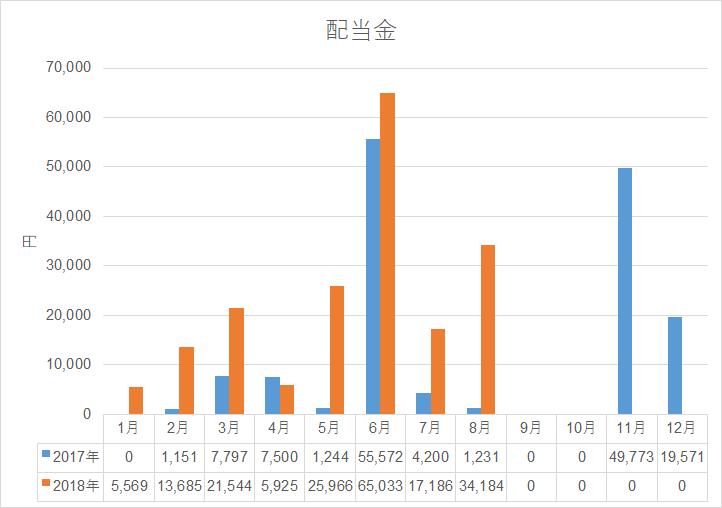 配当金履歴201808-2