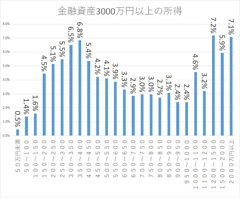 統計 H28国民生活基礎調査 金融資産3,000万円以上4