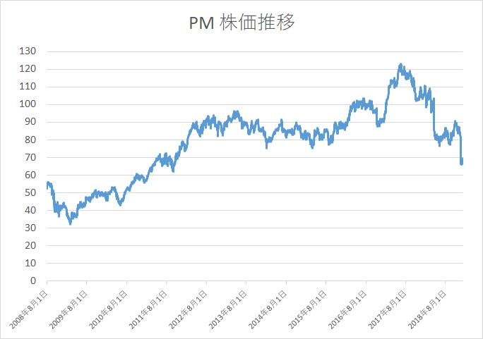 PM 株価20190105