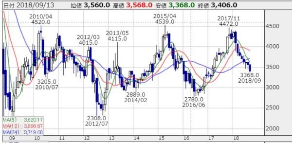 キヤノン 事業モデル 株価