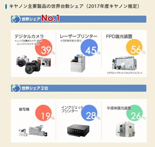 キヤノン 事業モデル 世界シェア