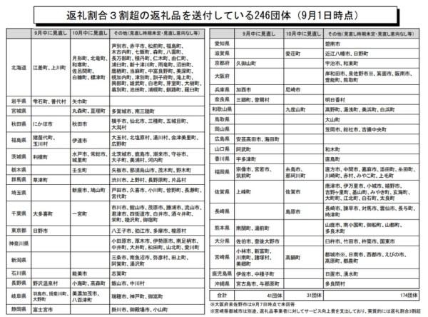 ふるさと納税 総務省通知20180911-2
