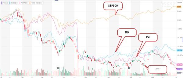 PMI株価
