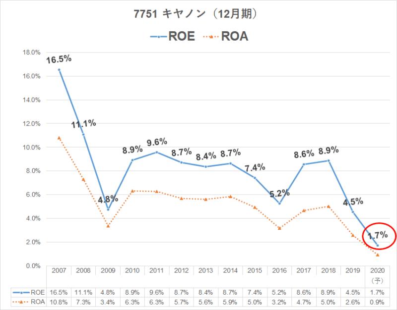 7751 キヤノン ROE