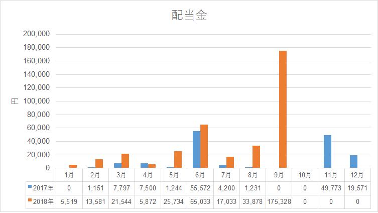 201909配当金履歴