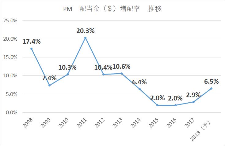 PM 配当金増配率推移