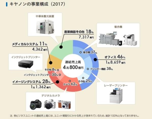 キヤノン 事業モデル