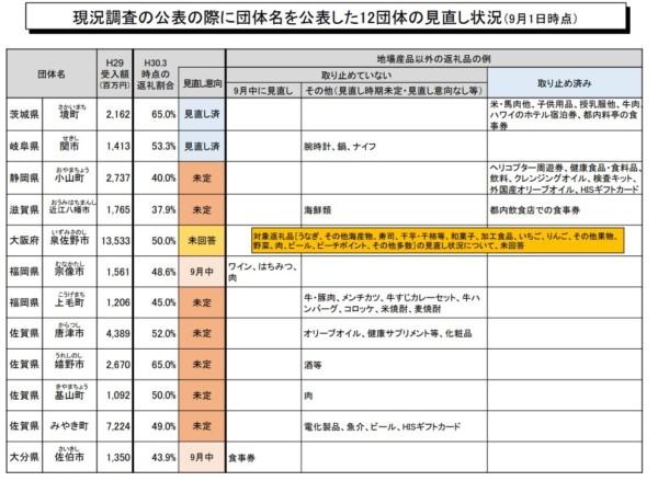 ふるさと納税 総務省通知20180911-3