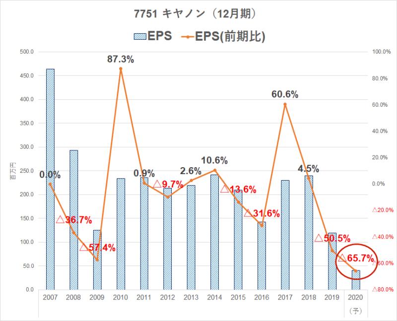 7751 キヤノン EPS推移