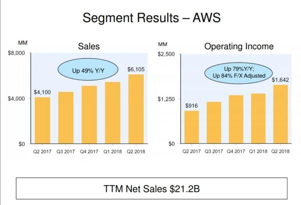 Amazon 2018年第二四半期決算説明資料より AWS