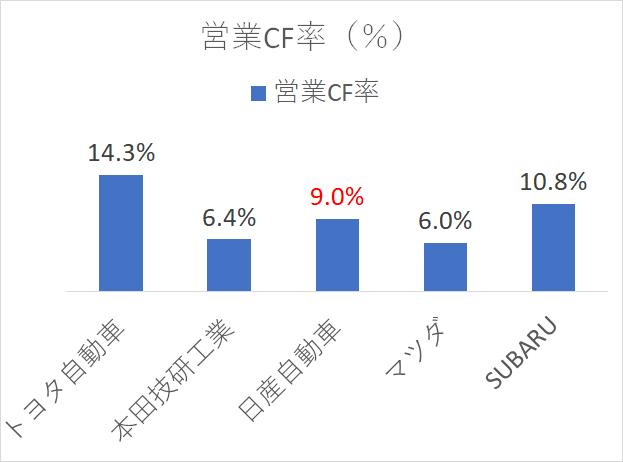 日産自動車 営業CF率