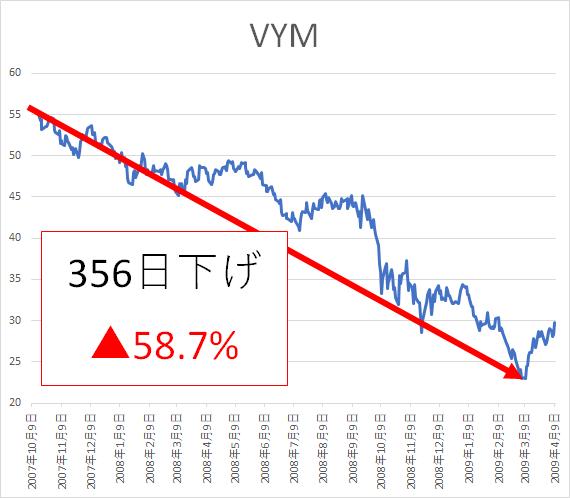VYM リーマンショック 株式投資