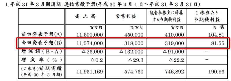 日産自動車 平成31年3月期決算 業績下方修正