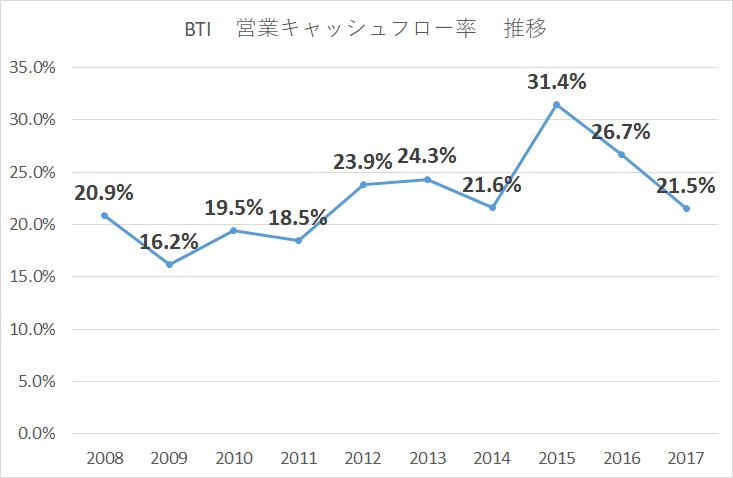 ブリティッシュアメリカンタバコ営業CF率