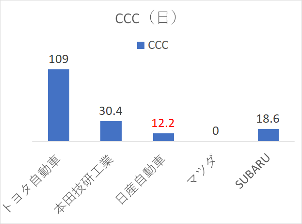 日産自動車 CCC