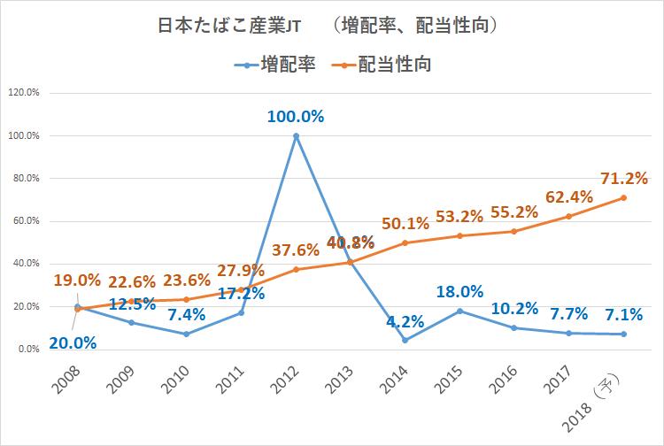 日本たばこ産業 JT 増配率 配当性向
