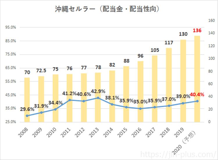 沖縄セルラー 2020年3月期 配当金