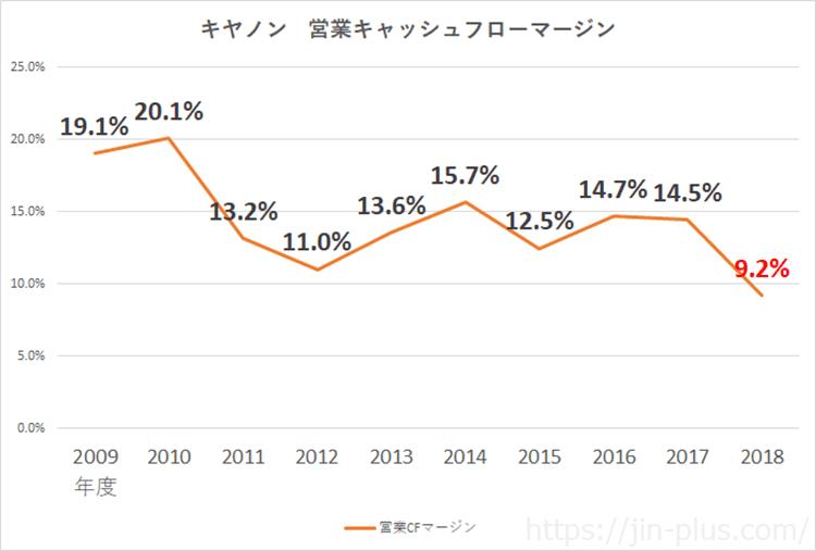 キヤノン 営業キャッシュフローマージン 平成30年12月期