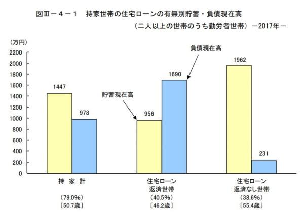 家計調査年報(貯蓄・負債編)平成29年(2017年)