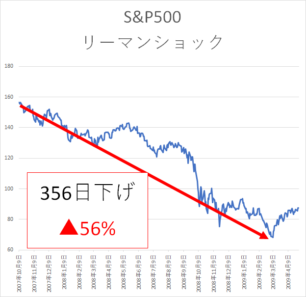 S&P500 リーマンショック 株式投資