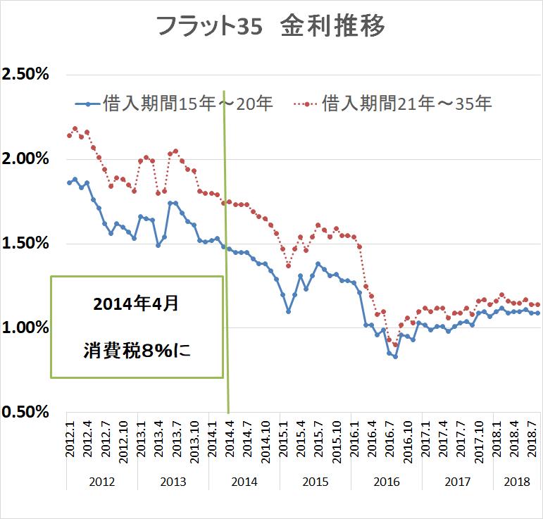 マイホーム価格 消費税増税 フラット35-2
