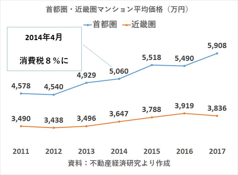 マイホーム価格 消費税増税