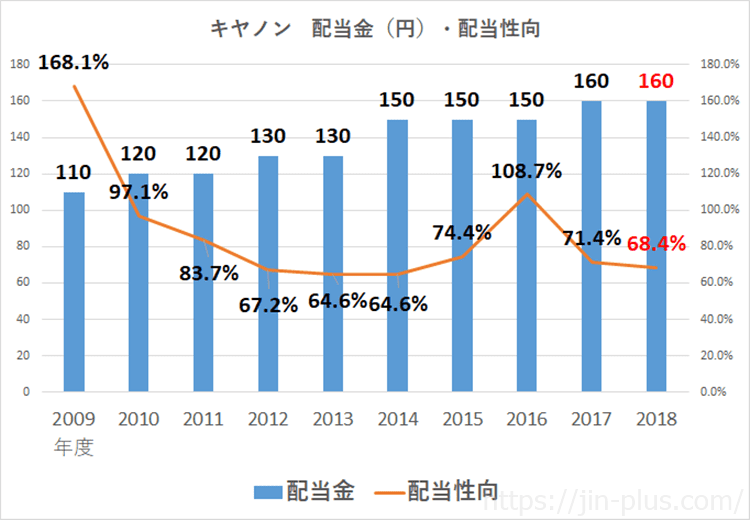 キヤノン 配当金 配当性向 平成30年12月期