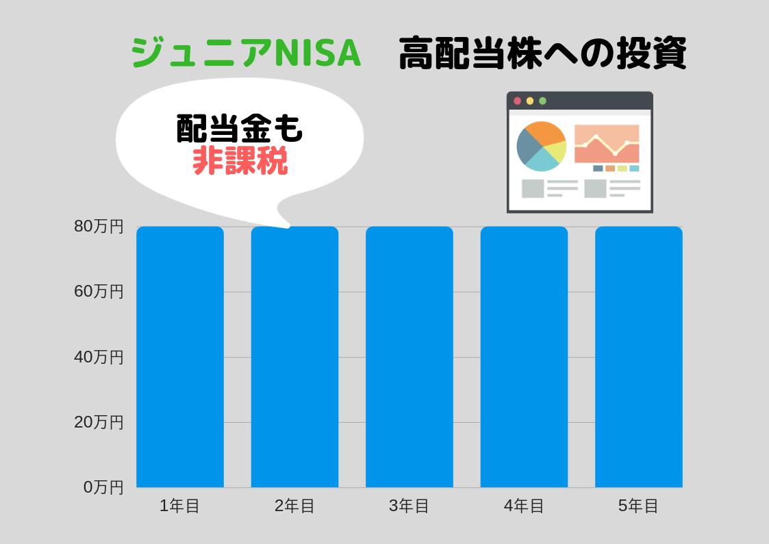 ジュニアNISA オリックス 高配当株への投資