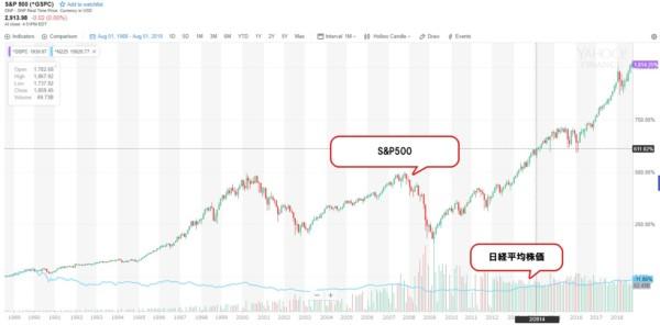 投資信託 S&P500 日経平均株価