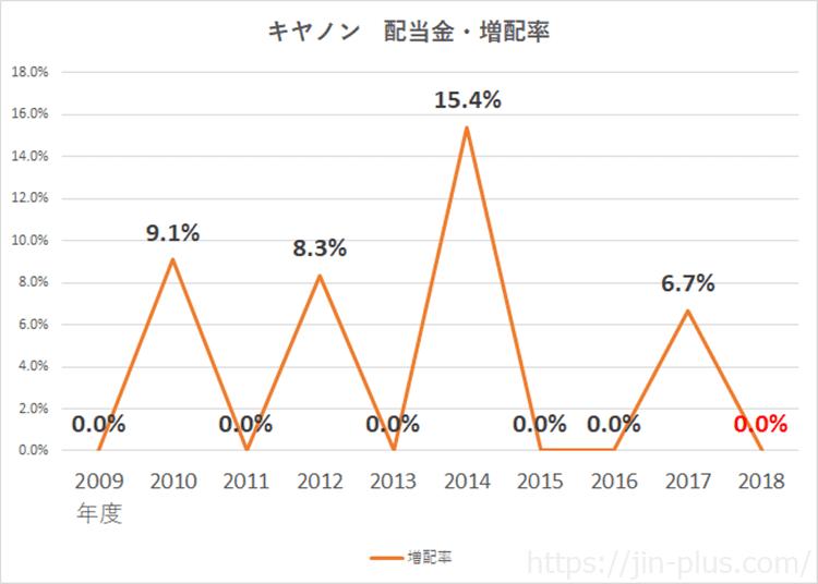 キヤノン 配当金 増配率 平成30年12月期